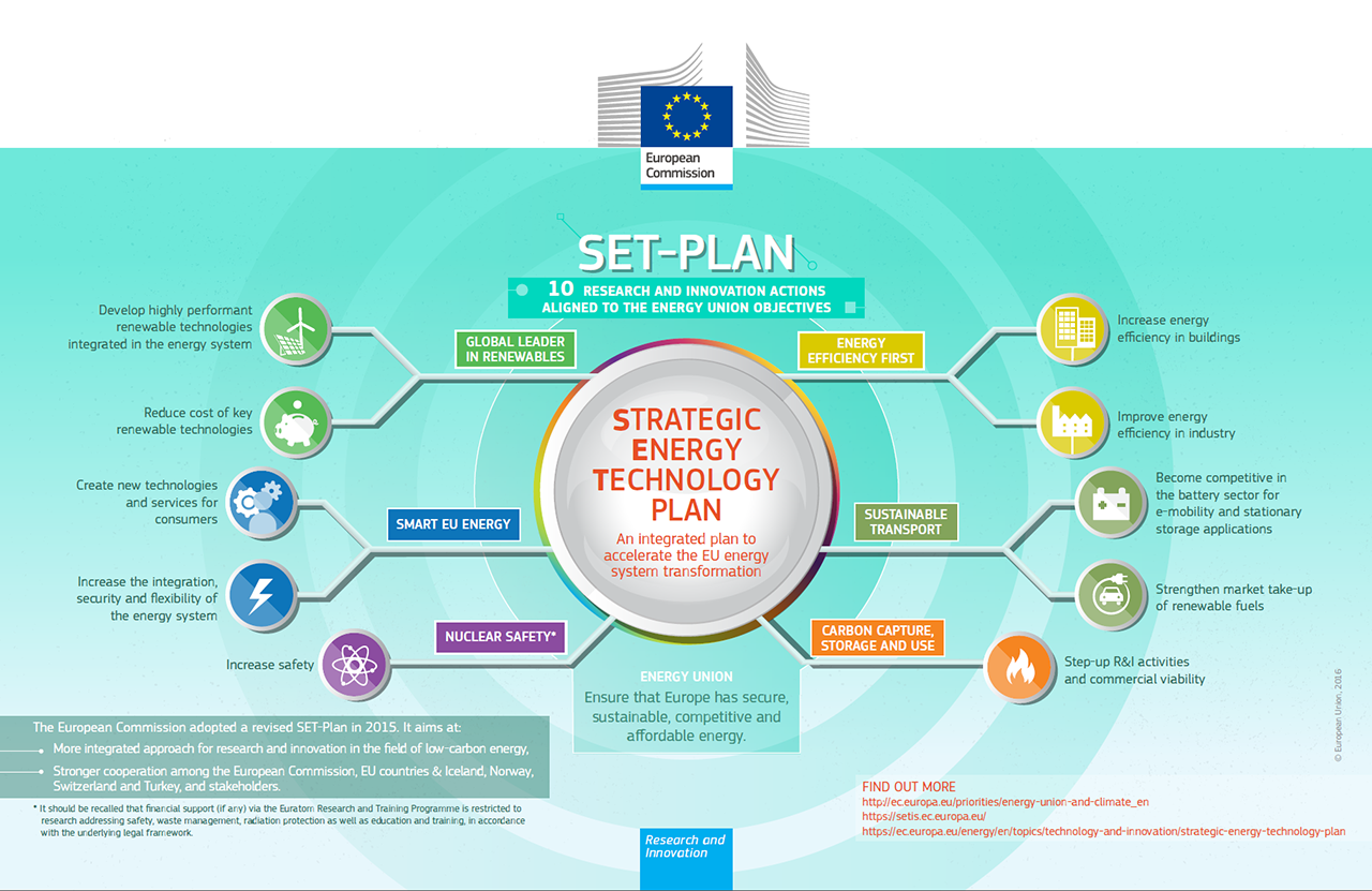 The Strategic Energy Technology (SET) Plan: Putting research and innovation at the heart of the Energy Union